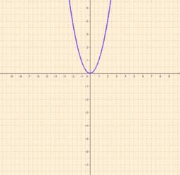 La parabola e il suo grafico