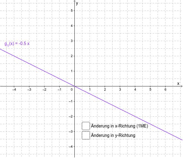 Ermitteln Sie den Anstieg des Graphen von g_1 Press Enter to start activity