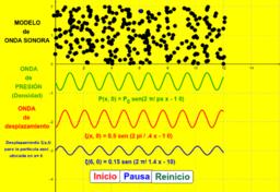 Copia de Modelo de onda sonora