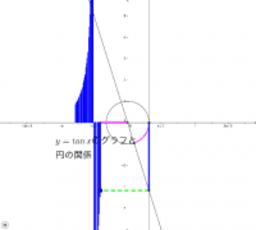 tan xのグラフと円の関係