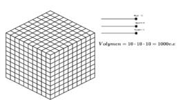 Volymen av ett rätblock