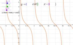 Standard Form of Cotangent Function