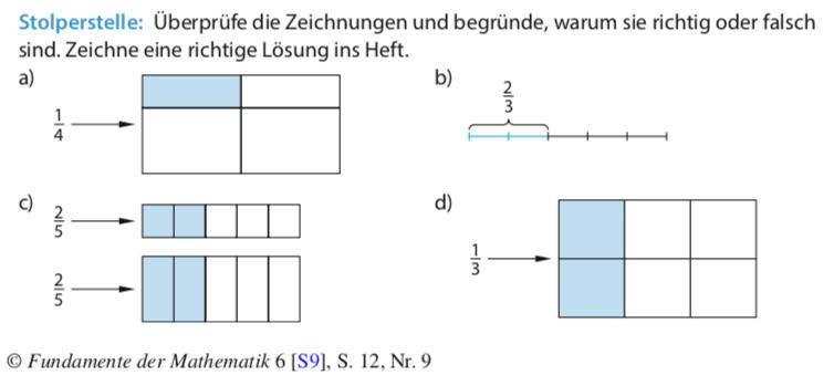 Aufgabe 3) Welche Zeichnungen sind richtig, welche falsch? Überprüfe deine Zeichnung mit dem Applet B und Applet C.
