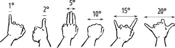 """""""Poręczna"""" metoda szacowania rozmiarów kątowych obserwowanych obiektów (http://www.deltami.edu.pl/temat/astronomia/2012/06/01/Jak_mierzyc_odleglosci_na_niebosklonie/)"""