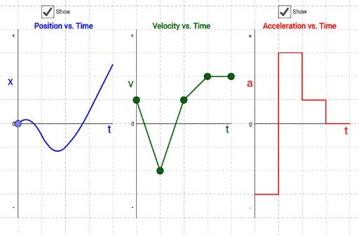 position velocity and acceleration vs time graphs geogebra. Black Bedroom Furniture Sets. Home Design Ideas