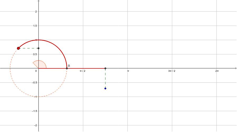 Wykres funkcji cosinus Naciśnij klawisz Enter, aby rozpocząć aktywność