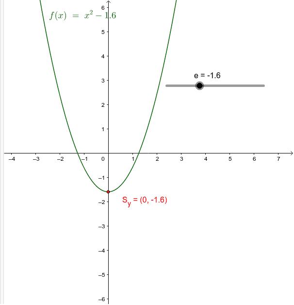 Eigenschaften des absoluten Gliedes e der quadratischen Funktion f(x)=x^2+e Drücke die Eingabetaste um die Aktivität zu starten