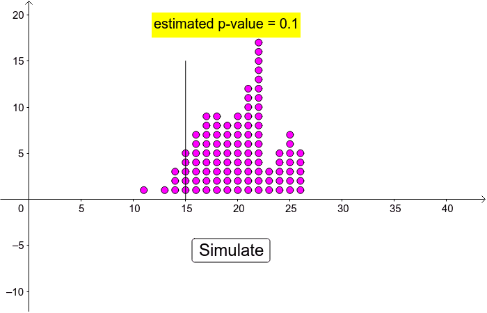 Using a Simulation