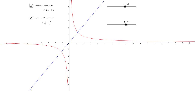 Na apliqueta que se segue podes representar funções de proporcionalidade. Pressione Enter para iniciar a atividade