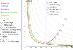 Izoterma v p-v a T-s diagramu