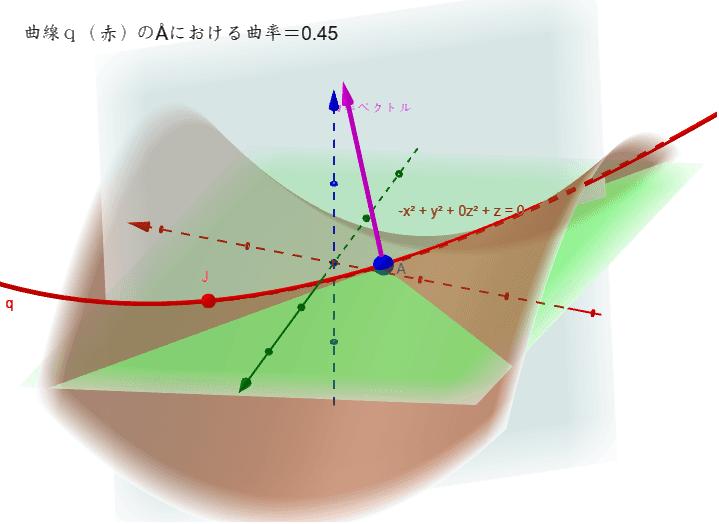 点Åや点Jを動かして曲線qの曲率を調べてみよう。最大値をとる時は?