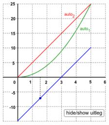 vwo4 wisB H6 Inleiding differentiëren applet opgave 4