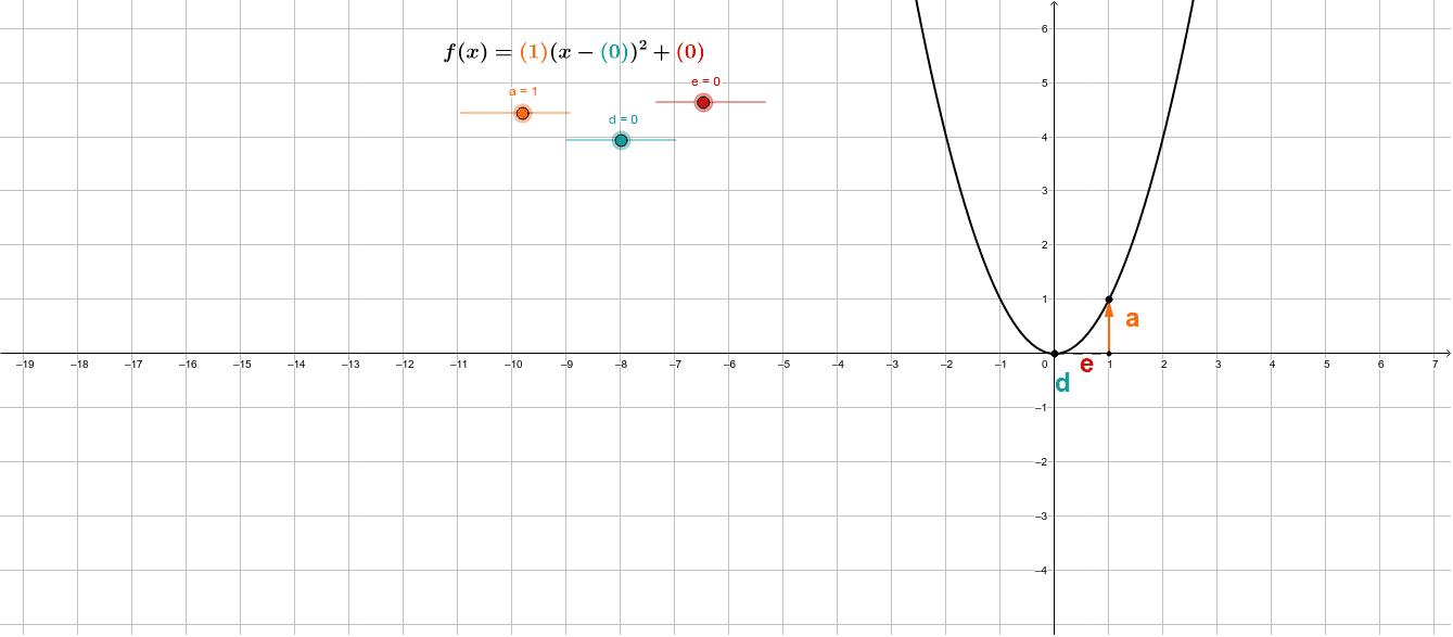 Parabeln quadratischer Funktionen in Scheitelpunktform