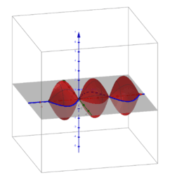 2sin(x) Rotated Around x-axis