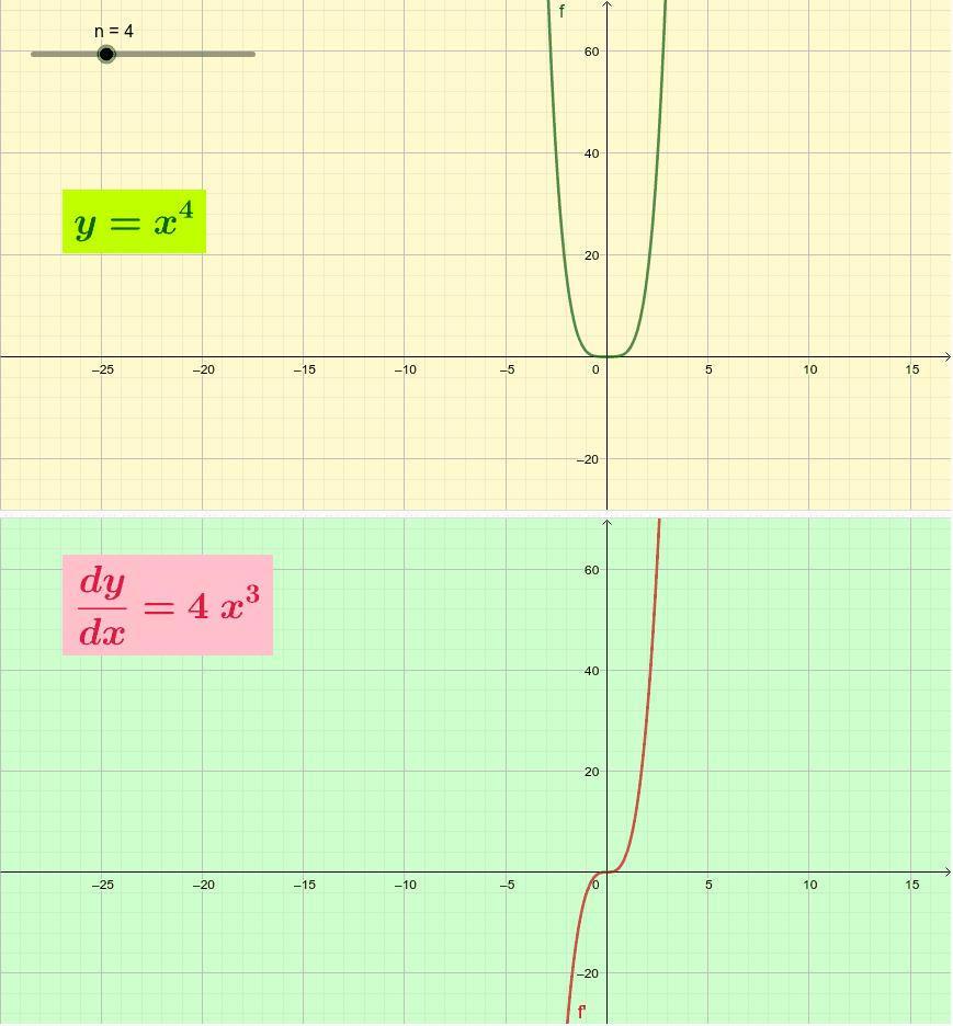 y=x^n