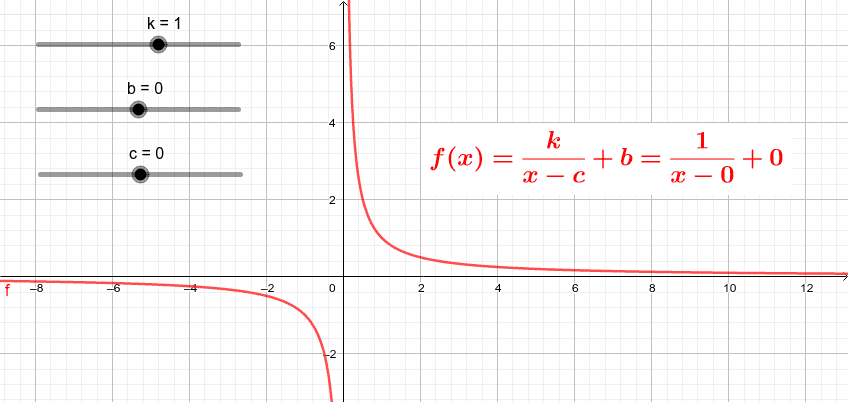 El gràfic d'una funció de proporcionalitat inversa s'anomena HIPÈRBOLA. Mou els punts lliscants i observa com canvia la gràfica. Premeu Enter per iniciar l'activitat