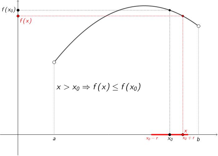 En la figura següent podeu moure el punt x per comprendre millor la definició de funció decreixent en un punt. Press Enter to start activity
