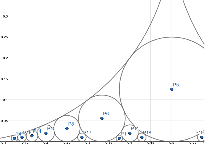 Graph of rational coins of the form (1/q) where q = 1,2,3,4,5,6,7,8 Press Enter to start activity