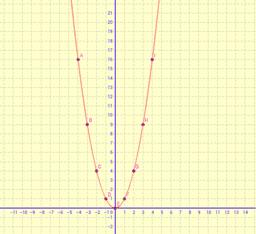 14_Función cuadrática con tabla