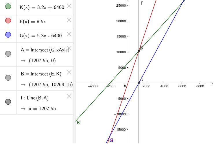 Lineare Kostenfunktionen
