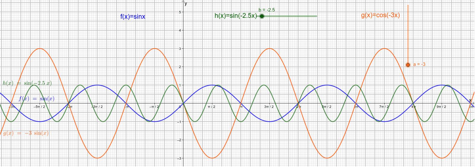 funkcje f(x) = sin x,    g(x) = a sin x,     h(x) = sin(bx) Naciśnij klawisz Enter, aby rozpocząć aktywność
