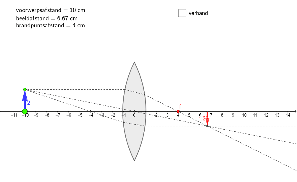 versleep de twee groene punten en het groene punt en zie hoe het beeld mee verandert