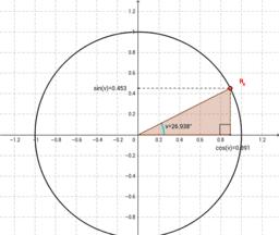Sinus og cosinus i enhedscirklen med skaleret trekant