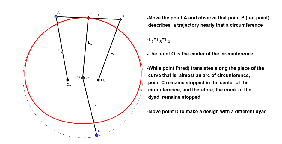 This is a Single Dwell mechanisms in which a dyad remains stopped whill point P of the coupler goes along a nearly round part of its path.
