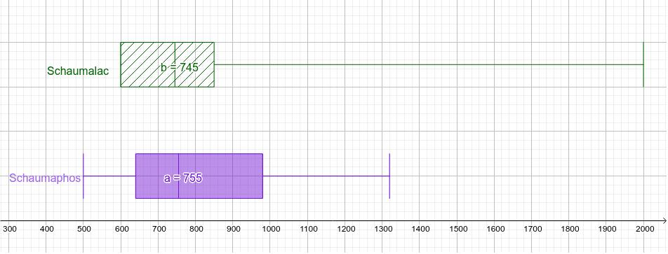 Applet zu Boxplot interpretieren Drücke die Eingabetaste um die Aktivität zu starten