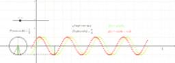Faseverschil versus tijdsverschil : illustratie