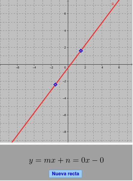 Sitúa los puntos para que la recta sea la de la ecuación. Presiona Intro para comenzar la actividad