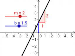 Snelgids Algebraïsche invoer, commando's en functies