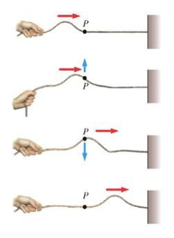 [img]https://www.chimica-online.it/fisica/immagini/onda-di-una-corda.jpg[/img]