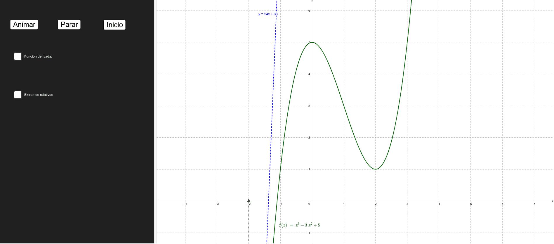 Esta actividad sirve para analizar la relación entre el crecimiento de una función y el signo de la derivada. El punto se puede manipular mediante los botones o, si se prefiere, arrastrándolo con el ratón. Presiona Intro para comenzar la actividad