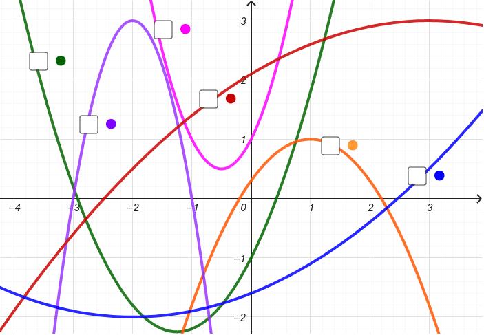 """Cocher chaque parabole d'équation y =ax²+bx+c dont le coefficient dominant a est strictement POSITIF Tapez """"Entrée"""" pour démarrer l'activité"""