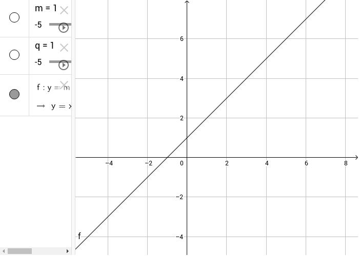 Mostra la variazione della retta in base alla variazione dei parametri