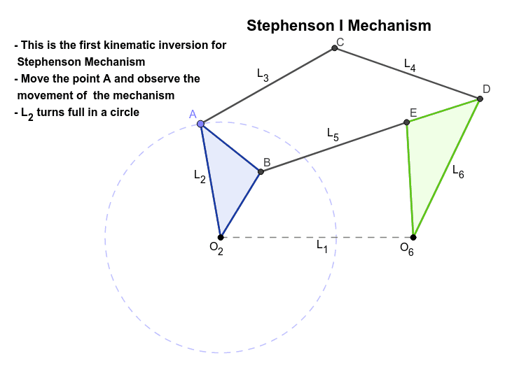 Observe the 3 different kinematic inversions of the Stephenson 6 bar Mechanisms.