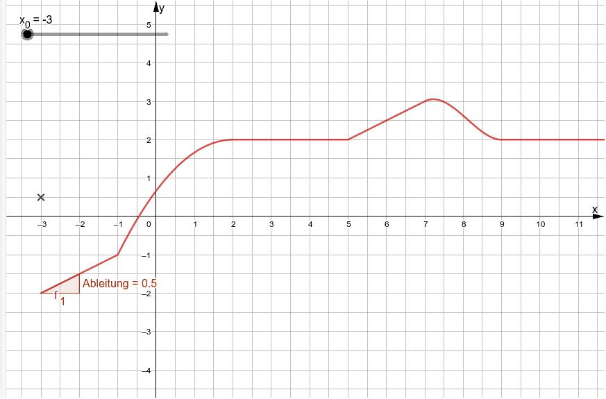 Tangentensteigungskurve einer zusammengesetzten Funktion Drücke die Eingabetaste um die Aktivität zu starten