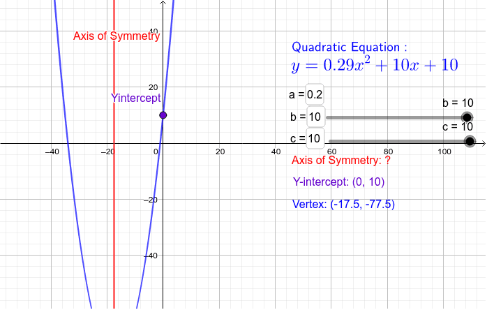 Discover where the y-intercept, vertex and axis of symmetry lie on the graph.