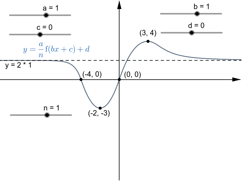 y = (a/n) f(bx + c) + d Press Enter to start activity