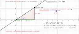 Coeficiente angular da reta y=ax