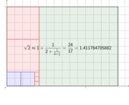 Aproximace sqrt(2) pomocí 24/17