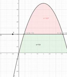 Quadratic Area Problem
