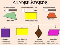 Clasificación de los paralelogramos