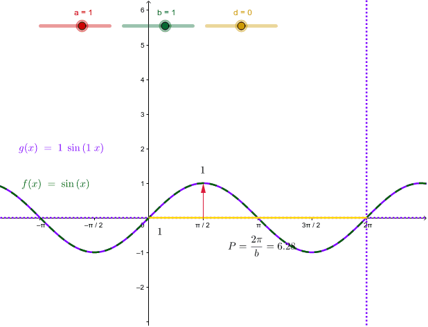 Transformation of the sine function Press Enter to start activity