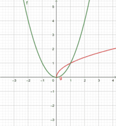 The Composite of Two Functions