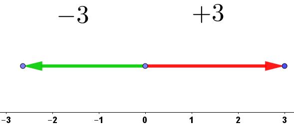 """[i][color=#9900ff]Movimientos """"negativos"""" y """"positivos""""[/color][/i]"""