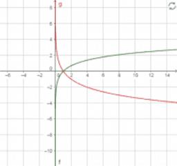 Curve logaritmiche