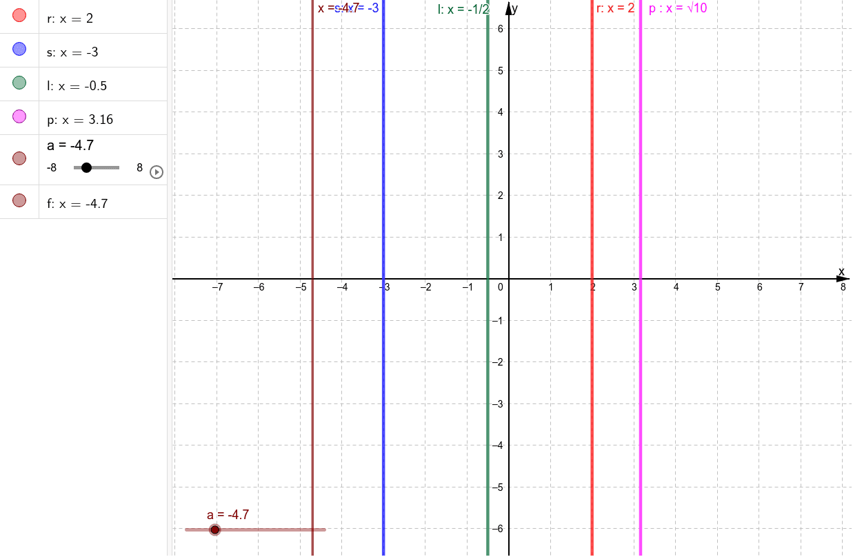 Reta vertical: x = f. Press Enter to start activity