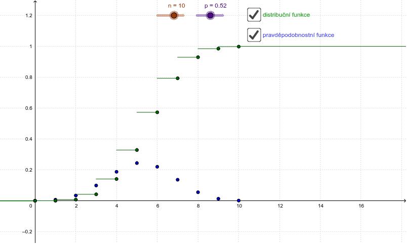 Distribuční a pravděpodobnostní funkce